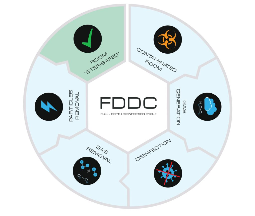 Full-Depth Disinfection Cycle
